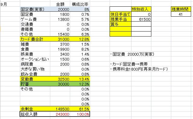 9月の支出報告