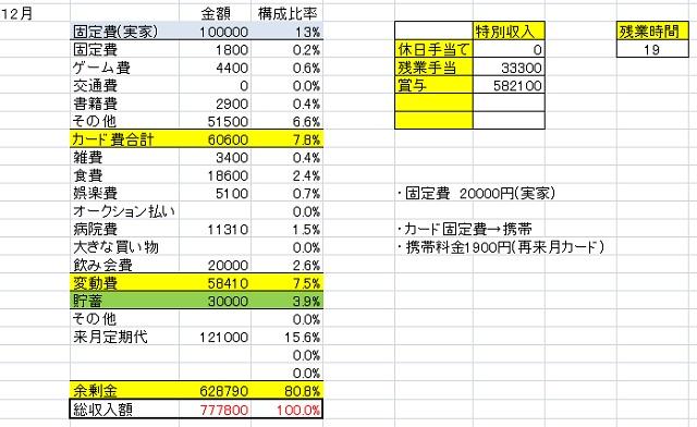 家計簿201612